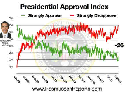 Obama_approval_index_august_23_2011