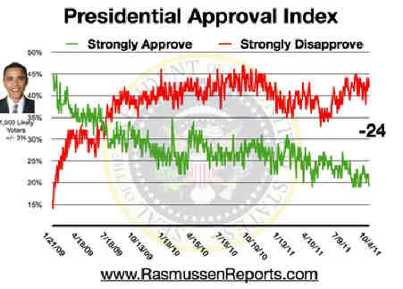 Obama_approval_index_october_4_2011