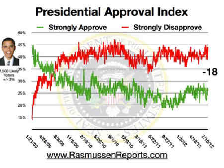 Obama_approval_index_july_10_2012