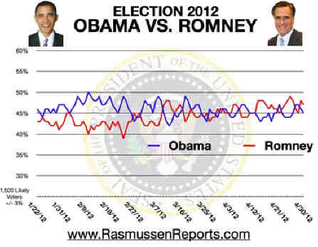 Romney_vs_obama_april_30_2012