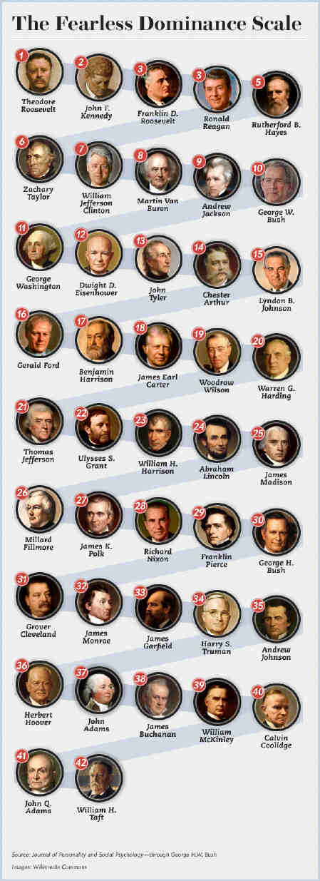 Prespsycho-fearless-dominance-trait-us-presidents_2