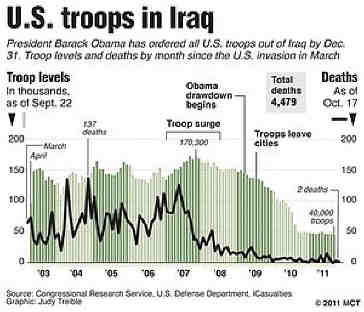 Us_troops_in_Iraq
