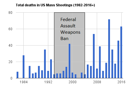 Total_deaths_in_US_mass_shootings