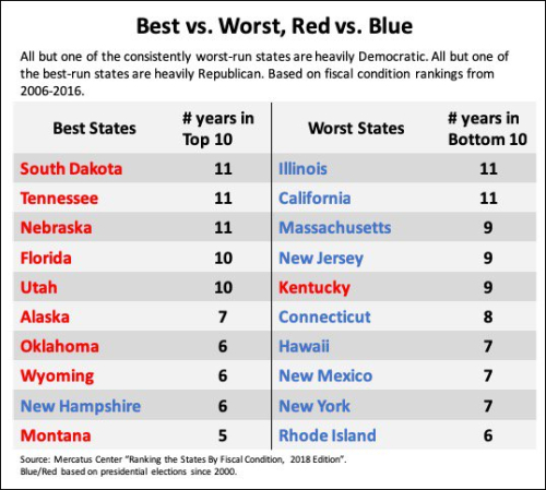 Red-blue-rankings-2018